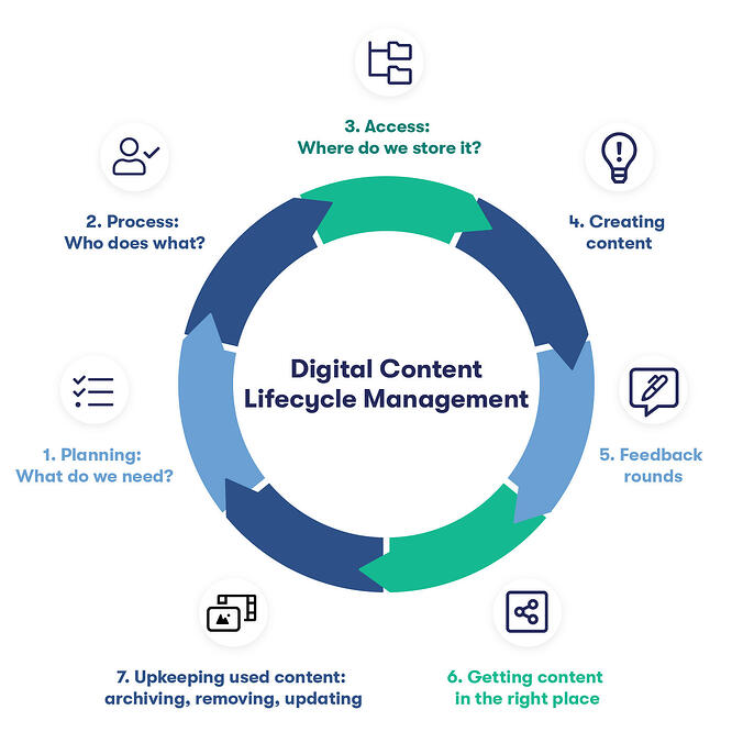Digital_Content_Lifecycle_Management