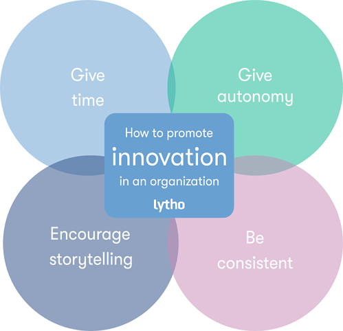 how to promote innovation in an organization